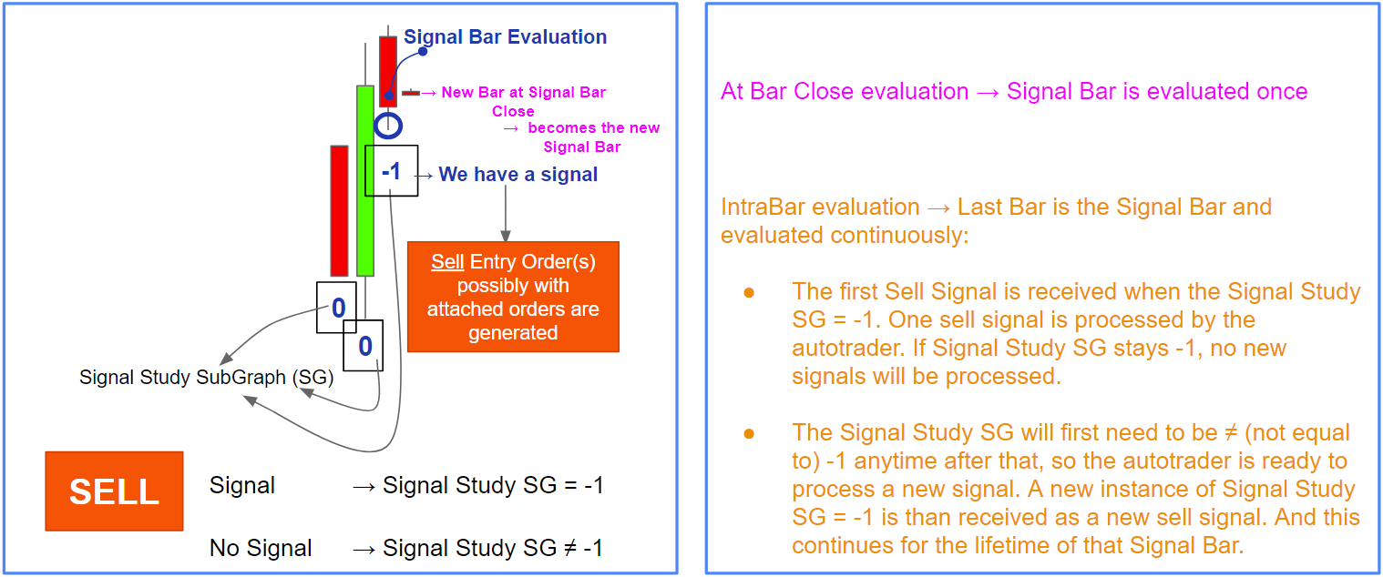 signal study concept sell