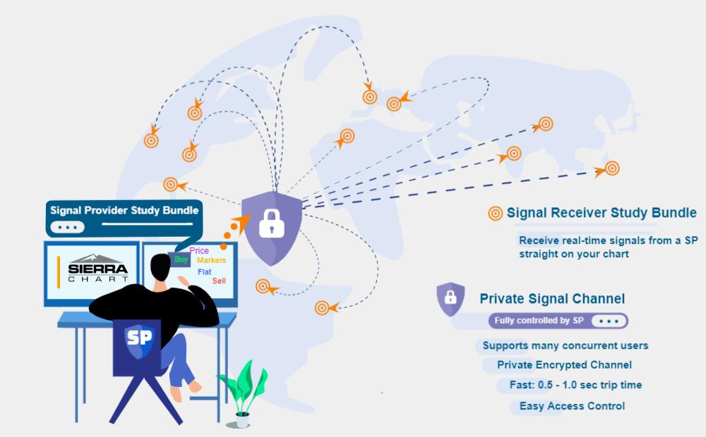 signal-sharing-service