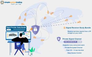 signal sharing